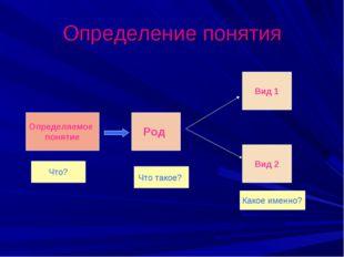 Определение понятия Определяемое понятие Род Вид 2 Вид 1 Что? Что такое? Како