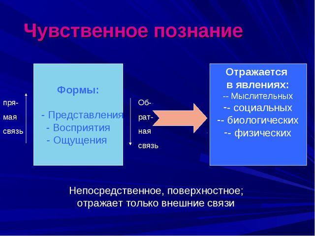 Чувственное познание Формы: - Представления - Восприятия - Ощущения Отражаетс...