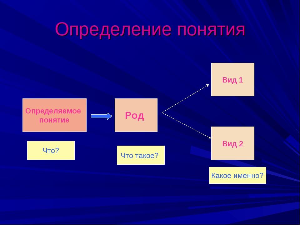 Определение понятия Определяемое понятие Род Вид 2 Вид 1 Что? Что такое? Како...