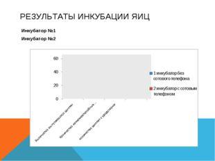РЕЗУЛЬТАТЫ ИНКУБАЦИИ ЯИЦ Инкубатор №1 Инкубатор №2