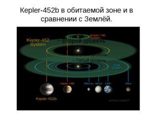 Кepler-452b в обитаемой зоне и в сравнении с Землёй.