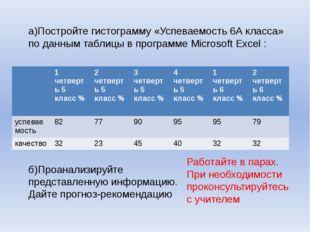 а)Постройте гистограмму «Успеваемость 6А класса» по данным таблицы в программ