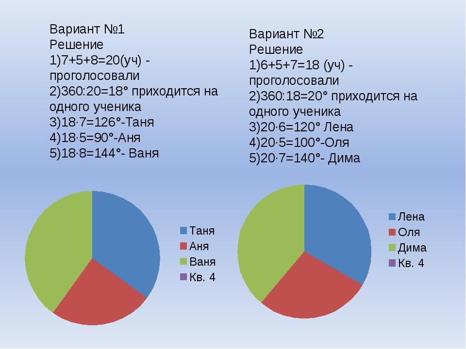 Вариант №1 Решение 1)7+5+8=20(уч) - проголосовали 2)360:20=18° приходится на...