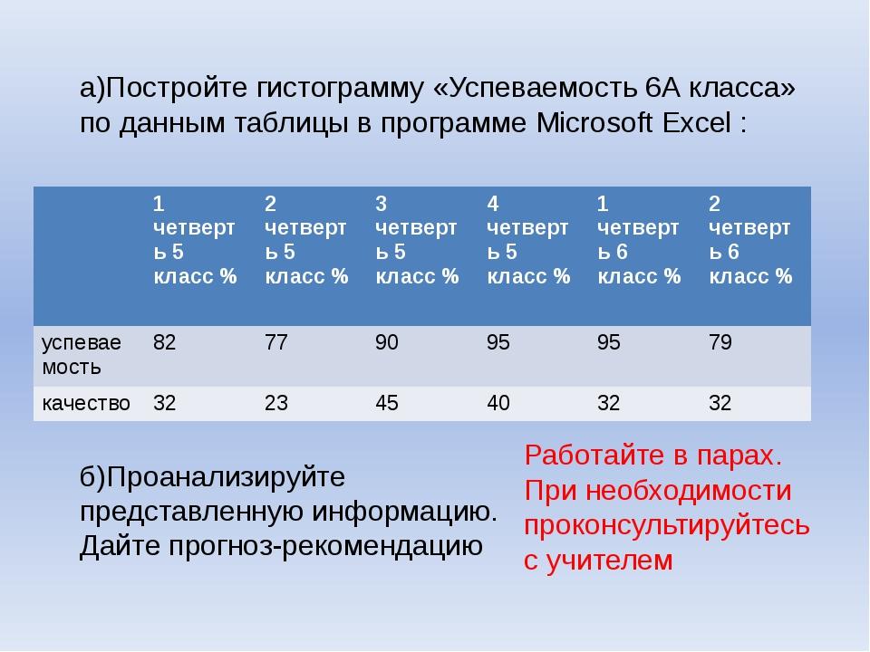 а)Постройте гистограмму «Успеваемость 6А класса» по данным таблицы в программ...