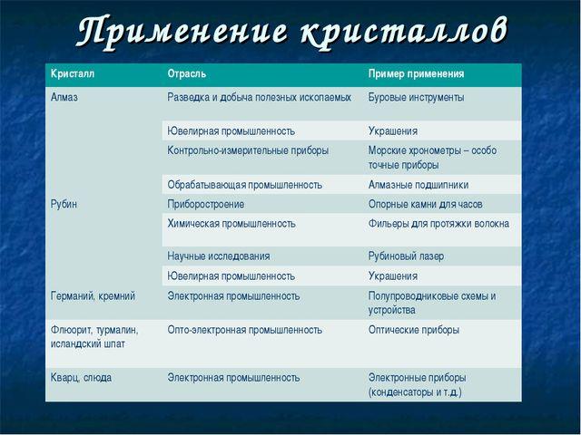 Применение кристаллов КристаллОтрасльПример применения АлмазРазведка и доб...
