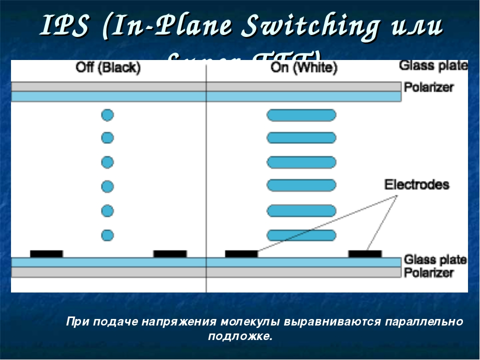 IPS (In-Plane Switching или Super-TFT) При подаче напряжения молекулы выравн...