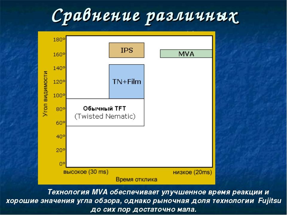 Сравнение различных технологий Технология MVA обеспечивает улучшенное время...