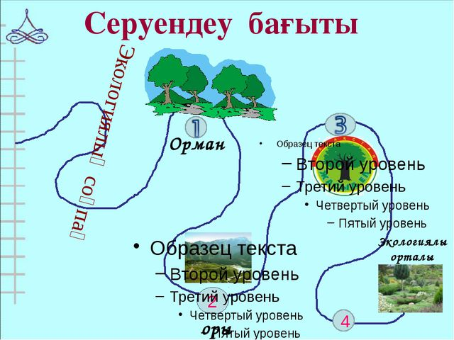 Қорық 2 Орман 4 Серуендеу бағыты Экологиялық соқпақ Экологиялық орталық