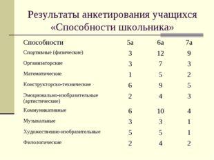 Результаты анкетирования учащихся «Способности школьника» Способности5а6а7