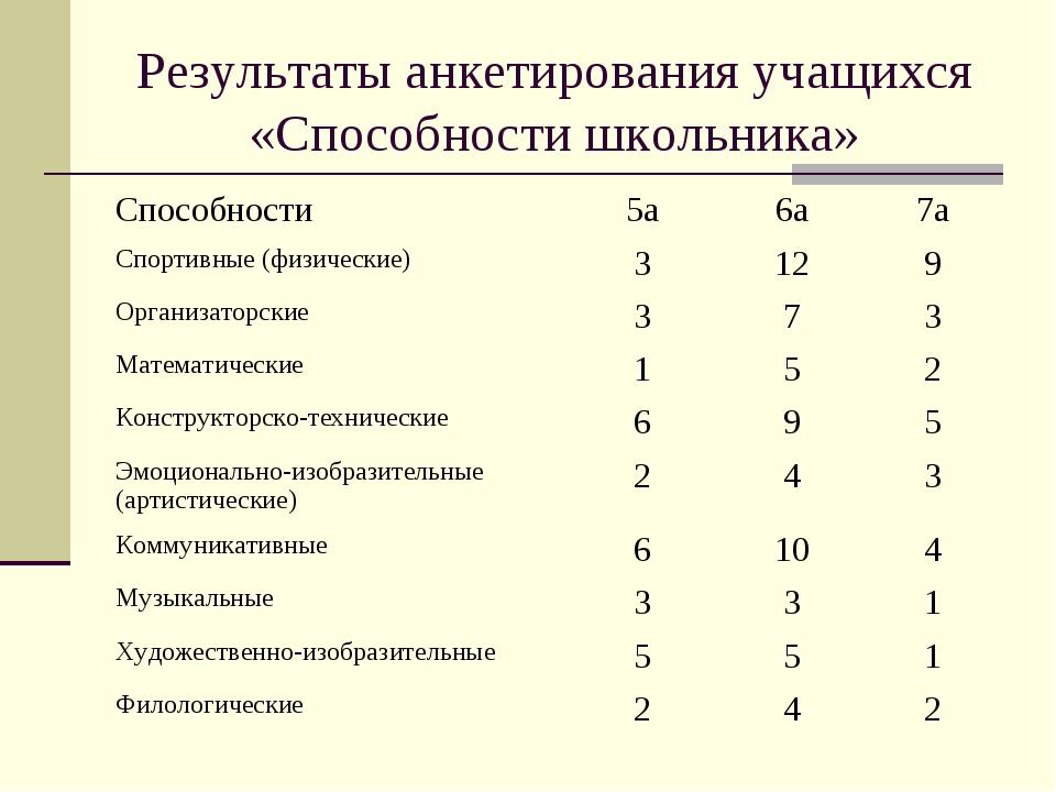 Результаты анкетирования учащихся «Способности школьника» Способности5а6а7...