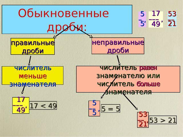Обыкновенные дроби: правильные дроби числитель меньше знаменателя 17 < 49 17...