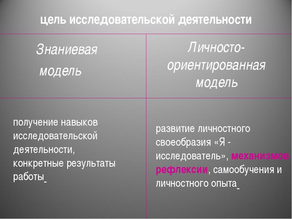 цель исследовательской деятельности Знаниевая модель получение навыков исслед...