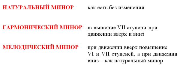 Описание: три вида минора