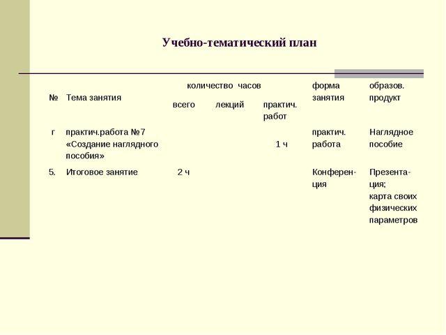 Учебно-тематический план