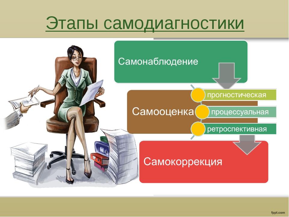 Этапы самодиагностики