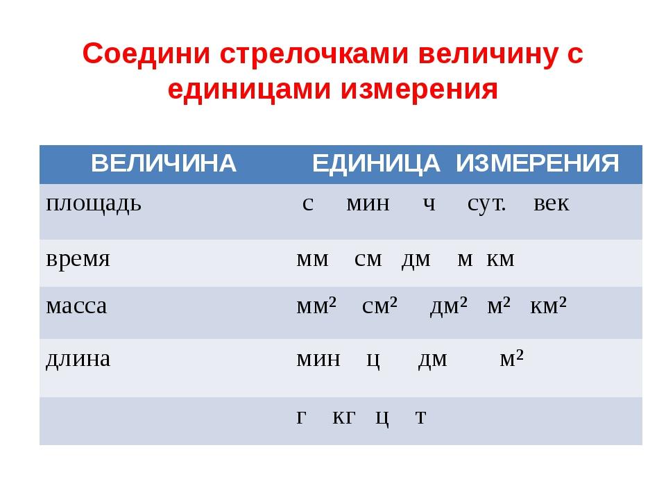 Соедини стрелочками величину с единицами измерения ВЕЛИЧИНА ЕДИНИЦА ИЗМЕРЕНИЯ...