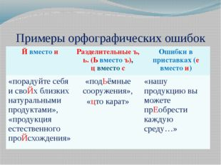 Примеры орфографических ошибок Йвместои Разделительные ъ, ь.(Ьвместоъ), цвмес
