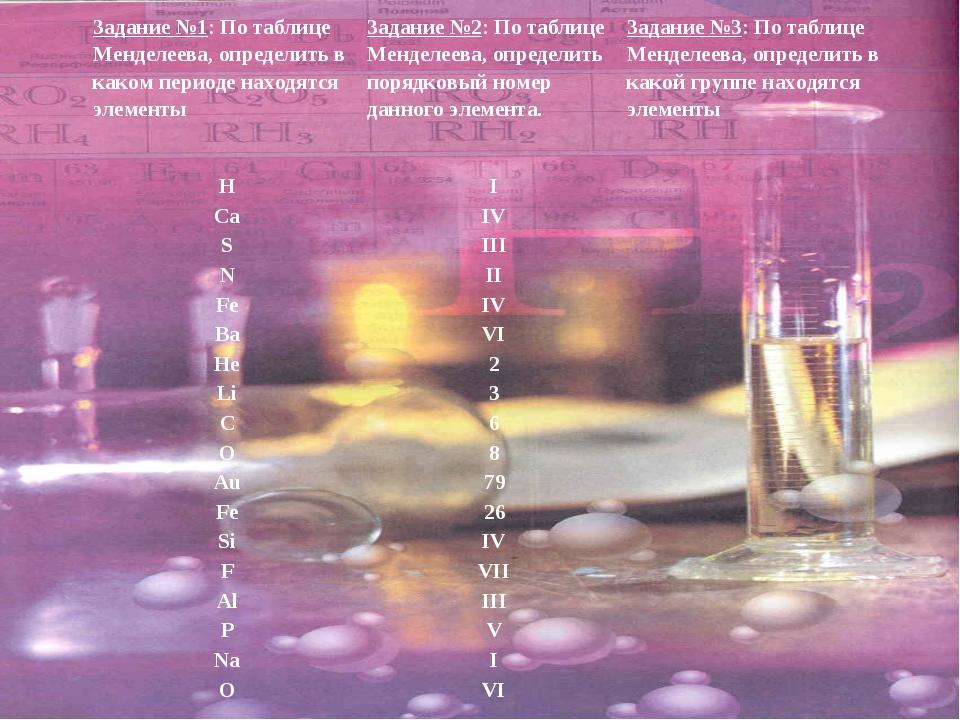 Задание №1: По таблице Менделеева, определить в каком периоде находятся элеме...