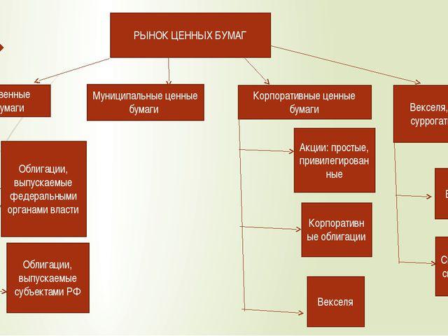 РЫНОК ЦЕННЫХ БУМАГ Государственные ценные бумаги Муниципальные ценные бумаги...