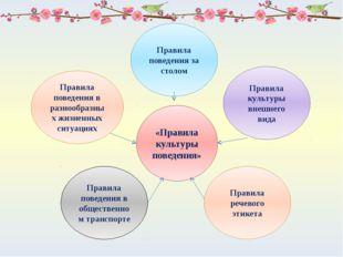 «Правила культуры поведения» Правила поведения за столом Правила речевого эти
