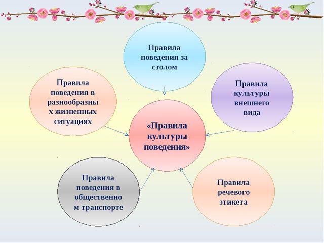 «Правила культуры поведения» Правила поведения за столом Правила речевого эти...