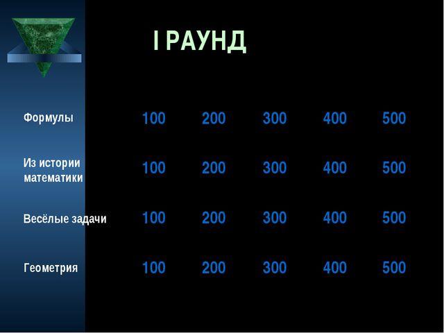 I РАУНД Формулы Из истории математики Весёлые задачи Геометрия 1002003004...