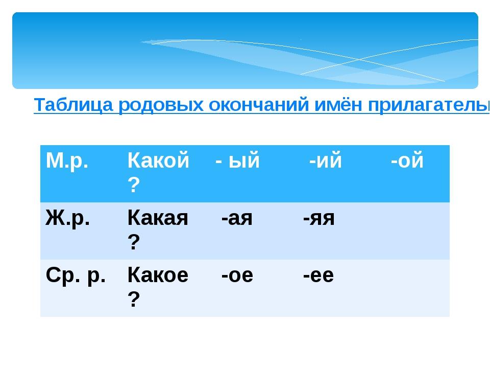 Таблица родовых окончаний имён прилагательных М.р. Какой? -ый -ий -ой Ж.р. Ка...