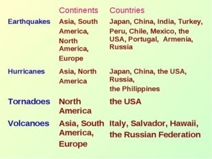 Continents 	Countries Earthquakes	Asia, South America, North America, Europe