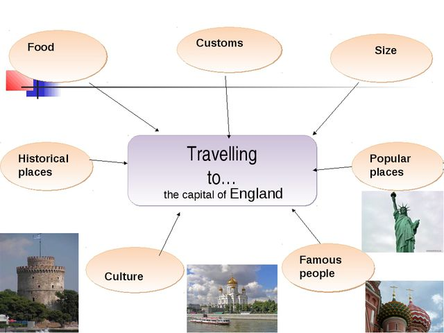Travelling to… Popular places Culture Food Customs the capital of England Siz...