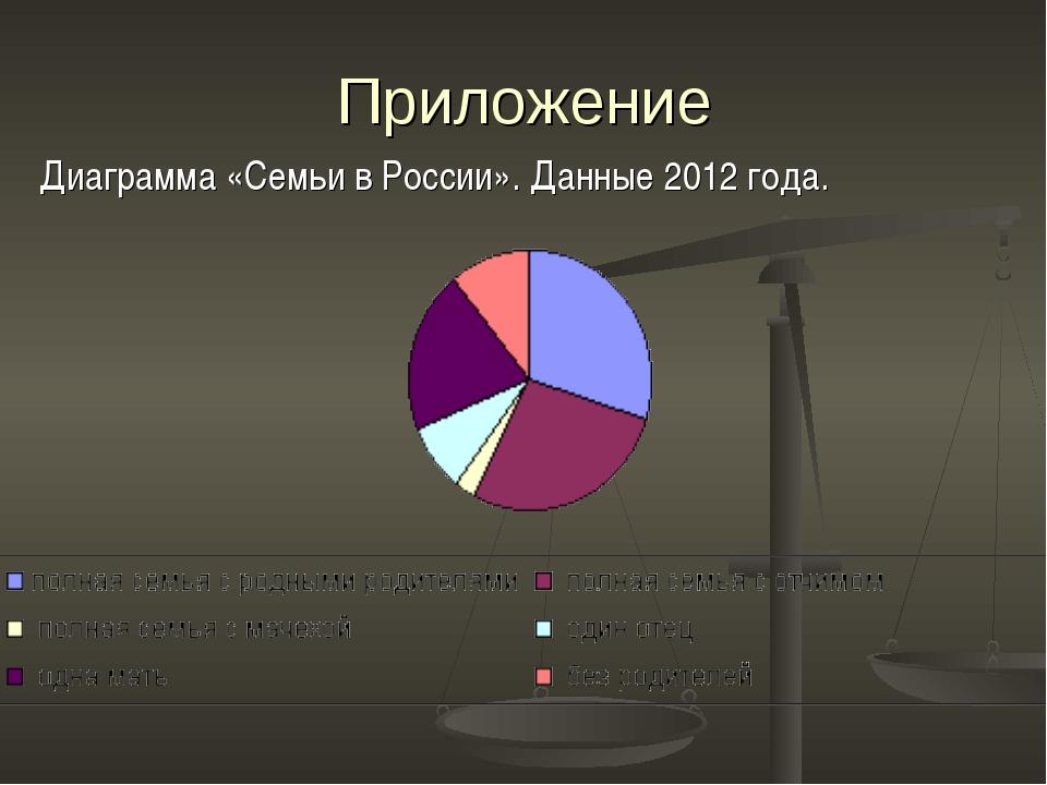 Приложение Диаграмма «Семьи в России». Данные 2012 года.