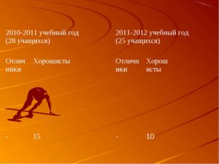 2010-2011 учебный год (28 учащихся) 2011-2012 учебный год (25 учащихся) Отл