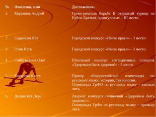№Фамилия, имяДостижения. 1.Кирьянов АндрейГреко-римская борьба II открыты