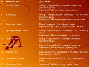 №Фамилия, имяДостижения. 7.Латыпов РавильПризёр общероссийской олимпиады