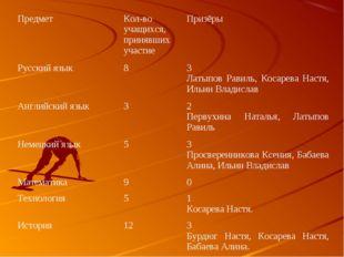 ПредметКол-во учащихся, принявших участиеПризёры Русский язык83 Латыпов Р