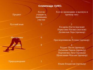 Олимпиада УрФО. ПредметКол-во учащихся, принявших участиеКол-во прошедших в