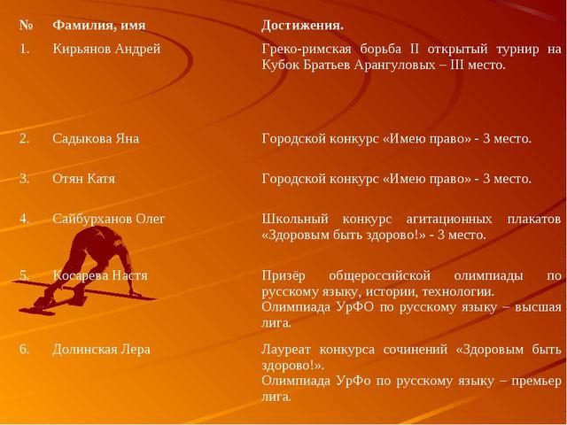 №Фамилия, имяДостижения. 1.Кирьянов АндрейГреко-римская борьба II открыты...