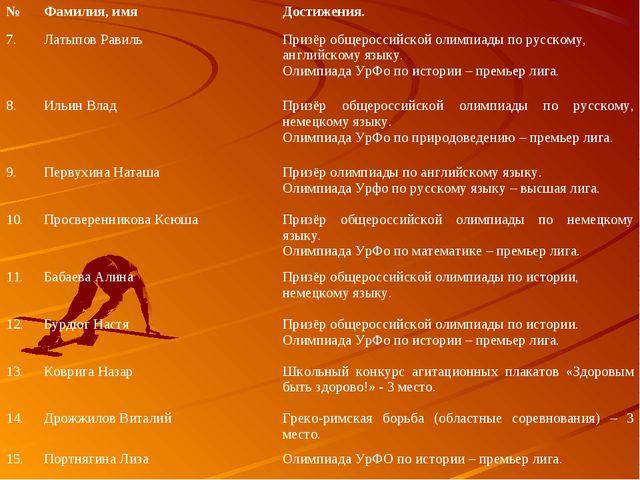 №Фамилия, имяДостижения. 7.Латыпов РавильПризёр общероссийской олимпиады...