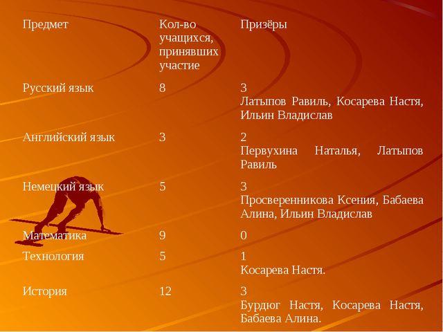 ПредметКол-во учащихся, принявших участиеПризёры Русский язык83 Латыпов Р...