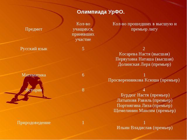 Олимпиада УрФО. ПредметКол-во учащихся, принявших участиеКол-во прошедших в...