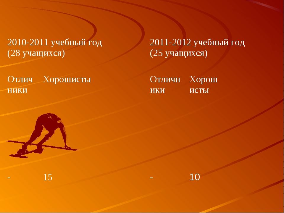 2010-2011 учебный год (28 учащихся) 2011-2012 учебный год (25 учащихся) Отл...