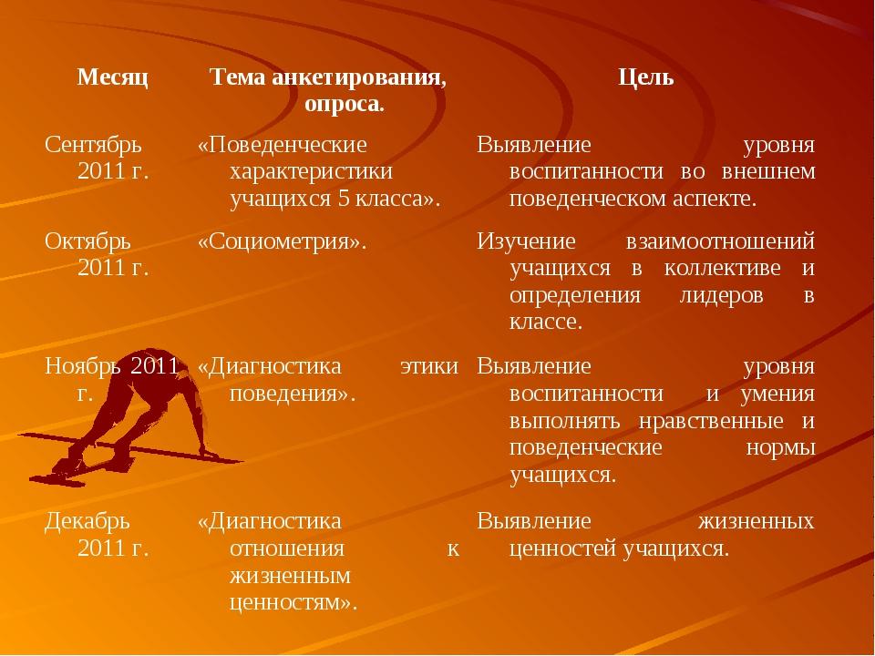 МесяцТема анкетирования, опроса.Цель Сентябрь 2011 г.«Поведенческие характ...