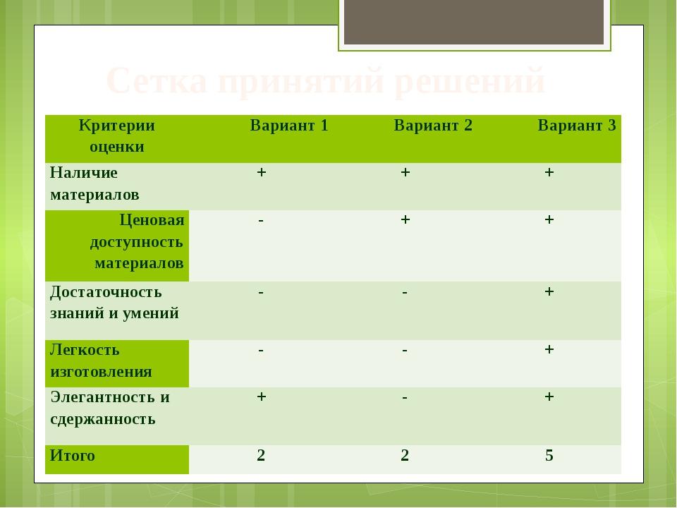 Сетка принятий решений Критерии оценки Вариант 1 Вариант 2 Вариант 3 Наличие...