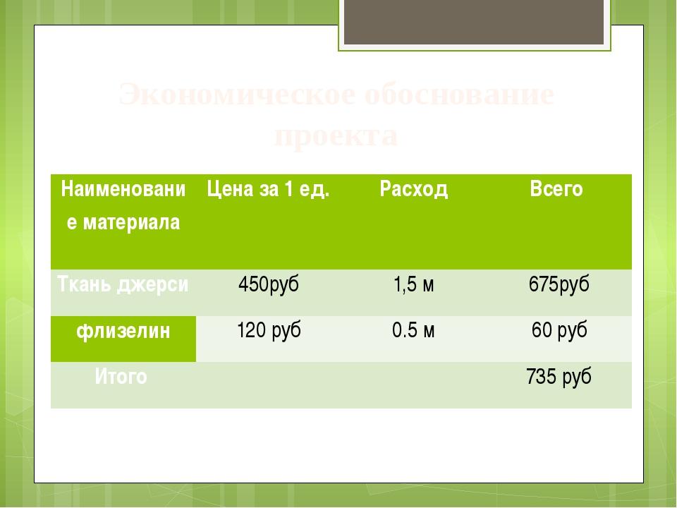 Экономическое обоснование проекта Наименование материала Цена за 1 ед. Расход...