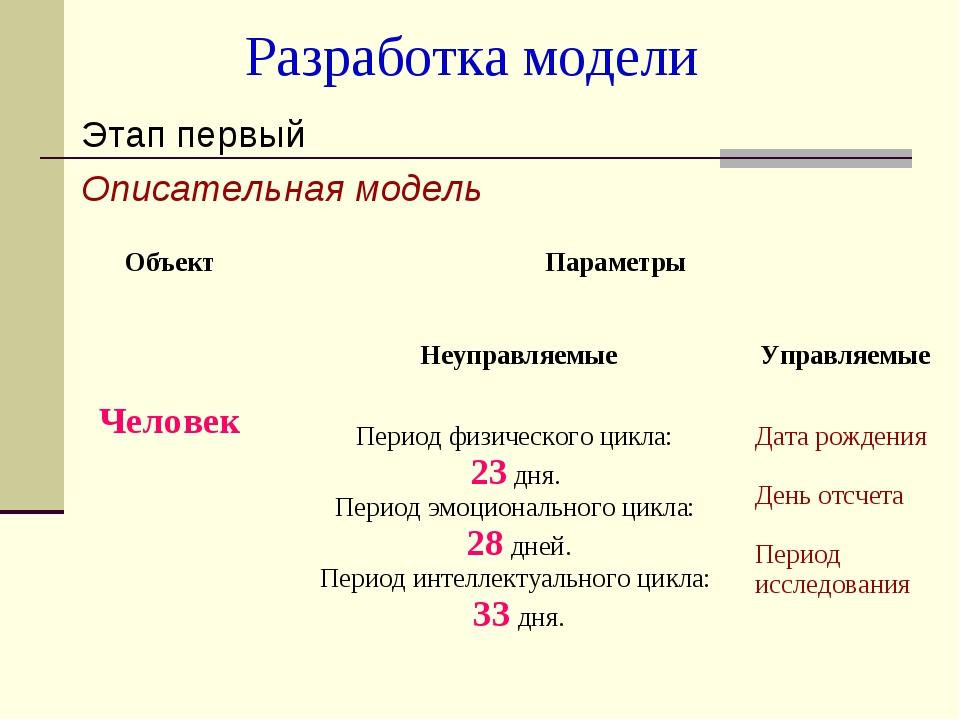 Разработка модели Этап первый Описательная модель Объект Параметры Человек...