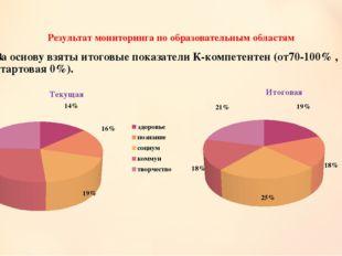 Результат мониторинга по образовательным областям За основу взяты итоговые по