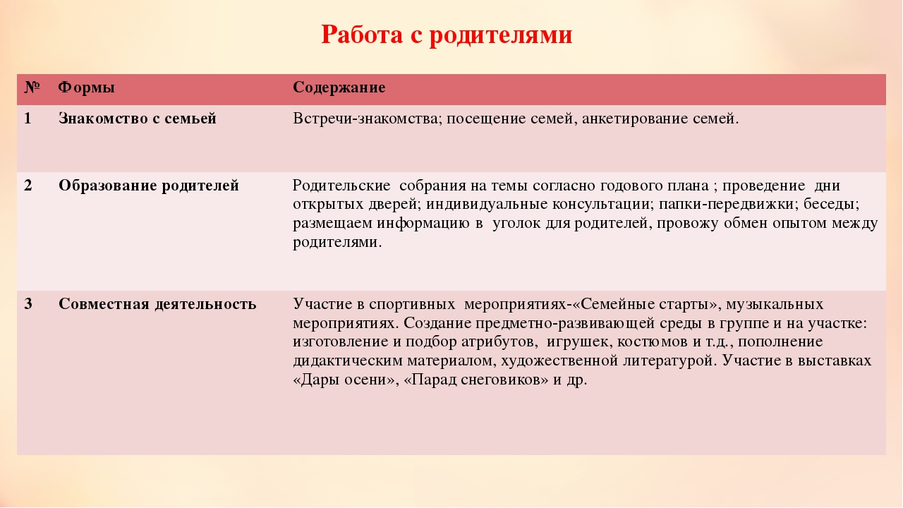 Работа с родителями № Формы Содержание 1 Знакомство с семьей Встречи-знакомст...