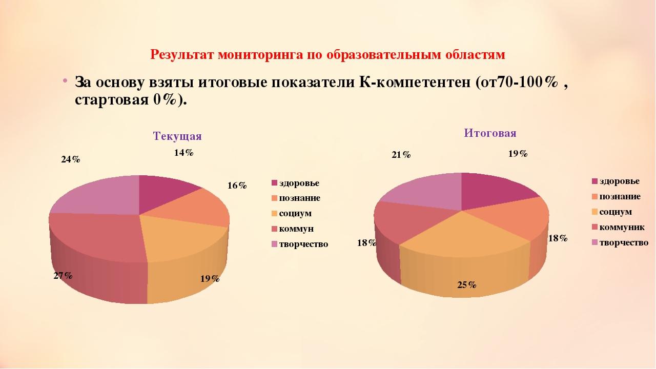 Результат мониторинга по образовательным областям За основу взяты итоговые по...