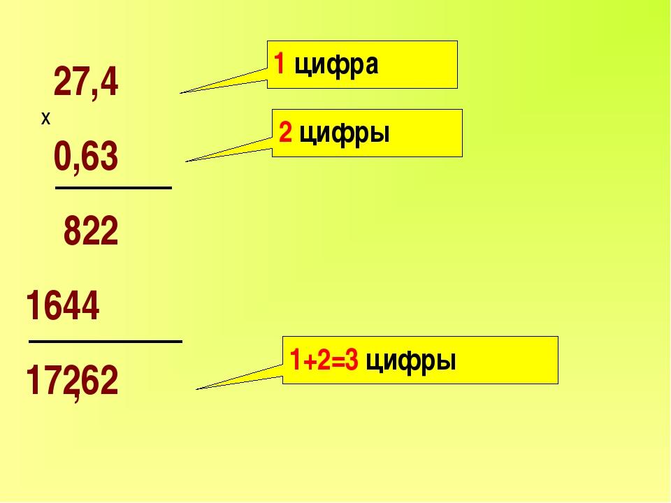 27,4 0,63 822 1644 17262 х 1 цифра 2 цифры 1+2=3 цифры ,