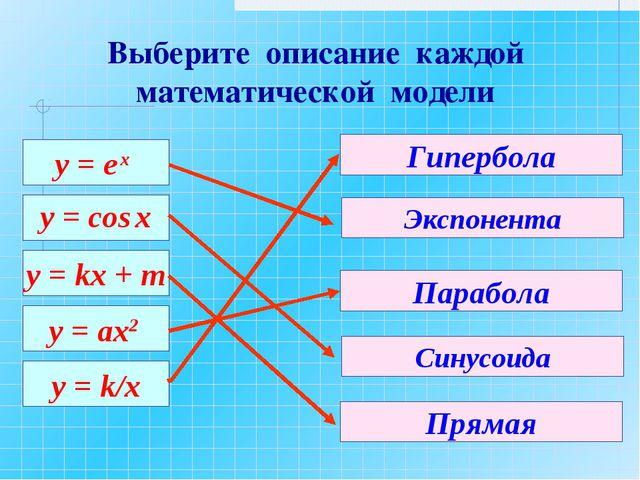 у = е х y = cos x y = kx + m y = ax2 y = k/x Экспонента Парабола Гипербола Си...