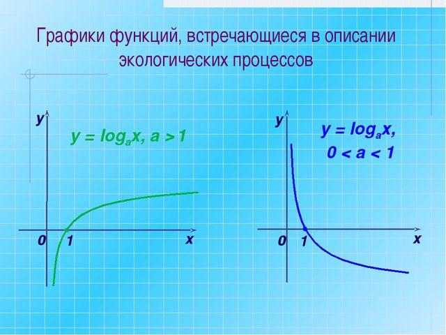 х у 0 y = logaх, а > 1 1 y = logах, 0 < а < 1 х у 0 1 Графики функций, встреч...